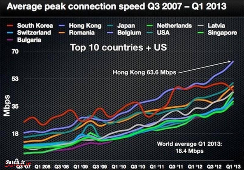 سرعت اینترنت جهانی پرسرعت ترین اینترنت اینترنت پرسرعت آکامی