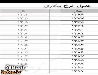 نرخ بیکاری جدول بیکاری تعداد بیکاران ایران استخدام جدید 92 استخدام آذر 92