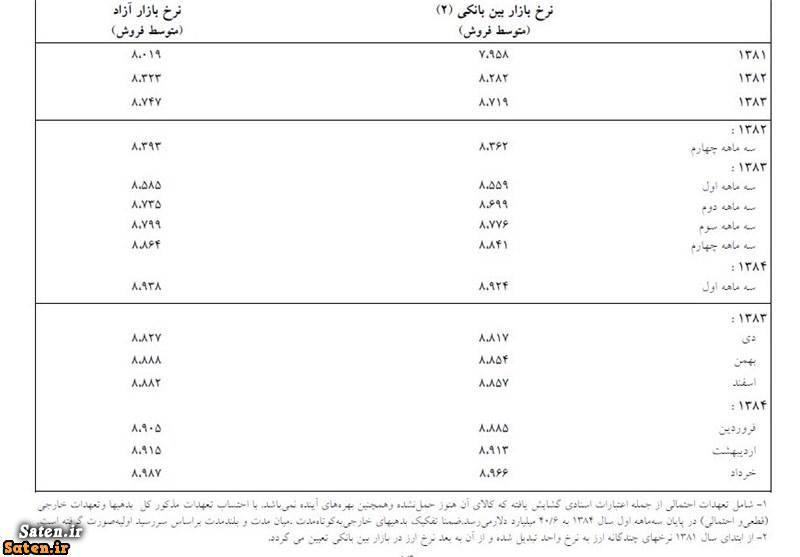 گزارش صد روزه بدهی خارجی ایران بدهی خاتمی بدهی احمدی تژاد
