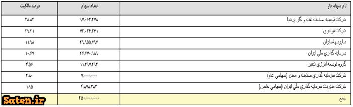 وضعیت نفت پارس وضعیت شنفت سود نفت پارس سود شنفت سهامداران نفت پارس تحلیل نفت پارس تحلیل شنفت تحلیل بورس تحلیل بنیادی نفت پارس تحلیل بنیادی سهام پیش بینی شنفت بهترین تحلیل بنیادی اخبار سهام اخبار بورس