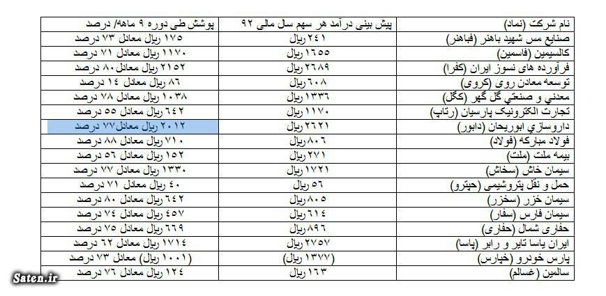 گزارش شرکتها سود بورس تحلیل سهام بورس تهران بورس ایران اخبار سهام اخبار بورس
