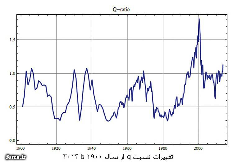 نسبت کیو ترفند بازار سهام بیوگرافی مارک اشپیتزناگل آموزش نسبت کیو آموزش بورس و سهام آموزش بازار سهام