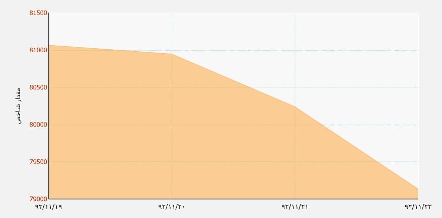 وضعیت شاخص بورس تهران وضعیت بازار سرمایه سیگنال فروش سهام سیگنال خرید سهام سود بازار سرمایه سهامداران بورس تحلیل شاخص بورس تهران تحلیل بازار سرمایه پیش بینی بازار سرمایه