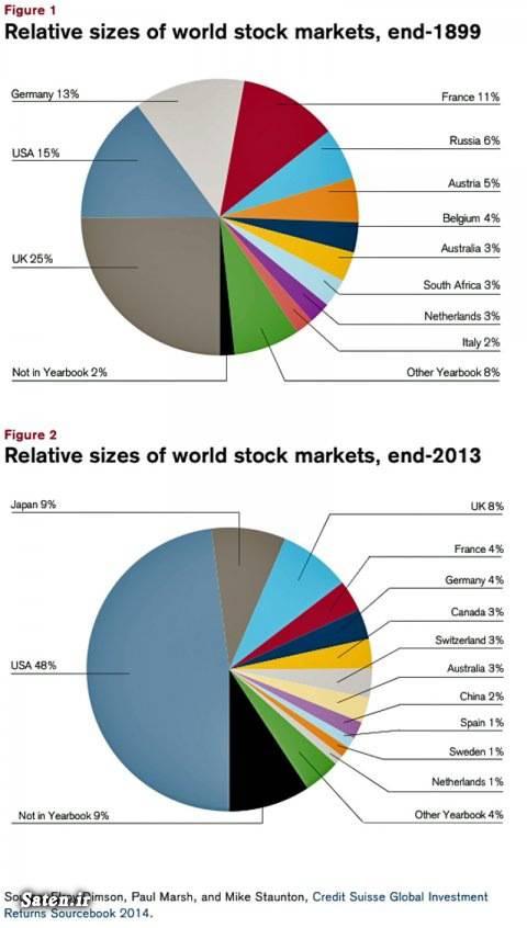 بازار مالی ژاپن بازار مالی آمریکا