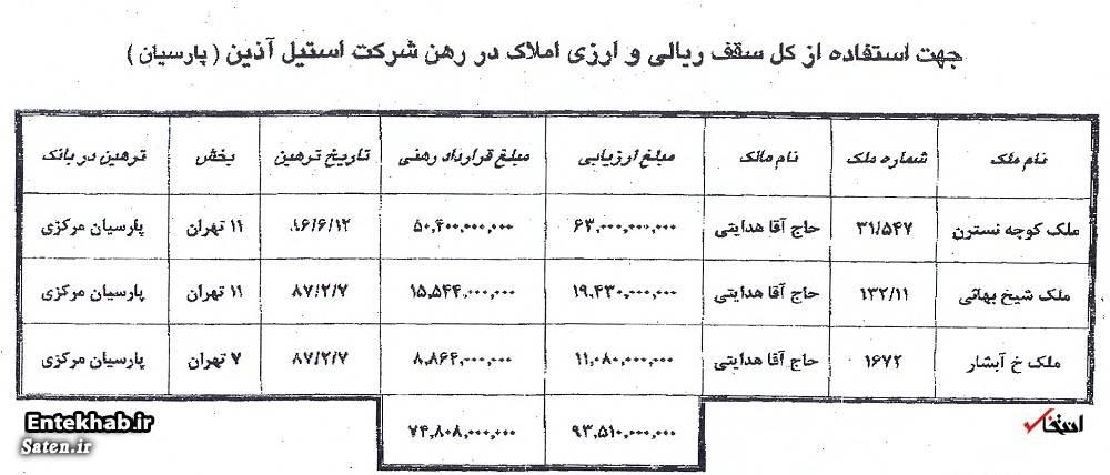 ثروت حسین هدایتی بیوگرافی حسین هدایتی اسامی بدهکاران کلان بانکی آموزش دریافت وام کلان