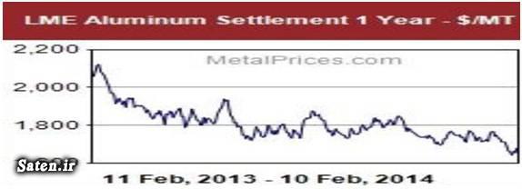نمودار قیمت آلومینیوم