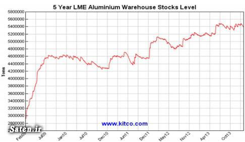 وضعیت صنعت آلومینیوم قیمت جهانی آلومینیوم قیمت آلومینیوم تحلیل قیمت آلومینیوم تحلیل صنعت آلومینیوم تحلیل بورس کالا پیش بینی قیمت آلومینیوم