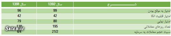 مجمع شرکت گلتاش سود شرکت گلتاش سهامدران شرکت گلتاش تحلیل شرکت گلتاش تحلیل بنیادی شرکت گلتاش تحلیل بنیادی سهام تحلیل برتر سهام اخبار سهام اخبار بورس