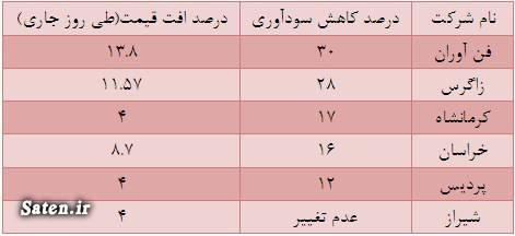 مجمع شاراک سود شاراک سهامداران شاراک تحلیل شاراک