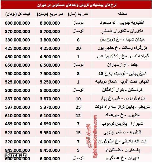 قیمت آپارتمان در تهران قیمت آپارتمان اجاره آپارتمان در تهران اجاره آپارتمان