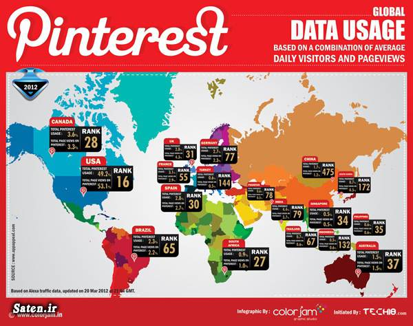کاربران لینکداین کاربران پینترست شبکههای اجتماعی سایت پینترست پینترست آموزش لینکداین آموزش شبکههای اجتماعی آموزش پینترست Pinterest