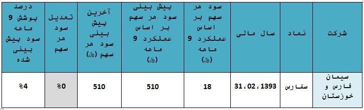 تحلیل سورس تحلیل سهام اخبار سهام اخبار بورس