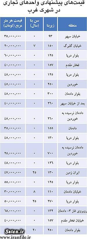 گرانترین مغازه تهران گرانترین خیابان تهران