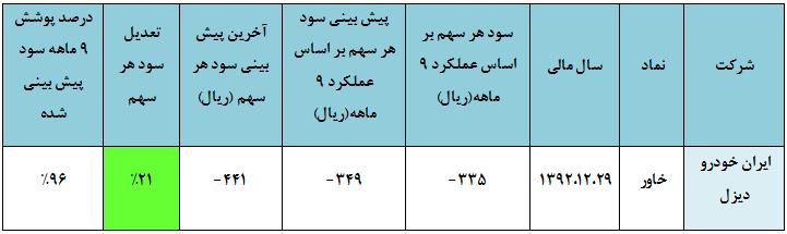 مجمع خاور سود سهام خاور تحلیل خاور