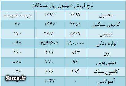 مجمع ایران خودرو دیزل سود سهام ایران خودرو دیزل تحلیل بنیادی ایران خودرو دیزل