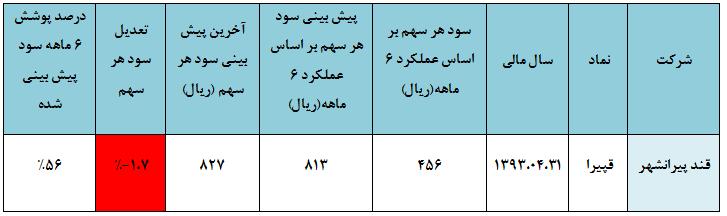 مجمع گلتاش گلتاش شرکت بورسی سود سهام گلتاش تحلیل گلتاش