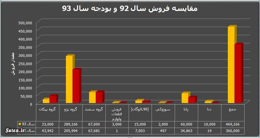 مجمع ایران خودرو سود سهام ایران خودرو سهام ایران خودرو افزایش سرمایه ایران خودرو