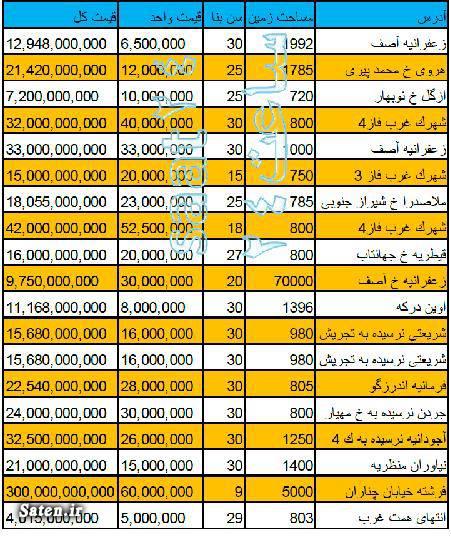 لوکس ترین آپارتمان تهران گرانترین خانه تهران گرانترین خانه گرانترین آپارتمان تهران گرانترین آپارتمان