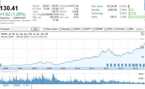 موفقیت استیو جابز قیمت سهام اپل شرکت اپل سهام اپل ارزش سهام اپل