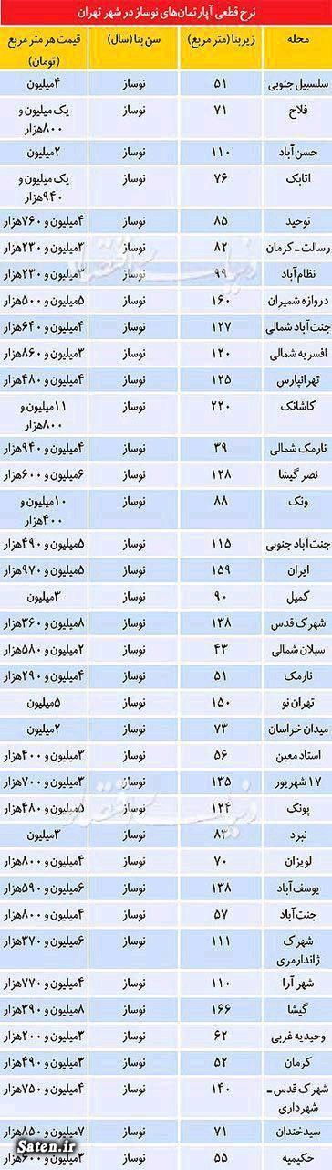 گرانترین آپارتمان تهران قیمت خانه در تهران قیمت آپارتمان در تهران فروش آپارتمان تهران اخبار تهران