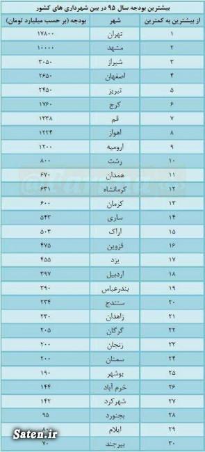 بودجه شهرداری مشهد بودجه شهرداری تهران بودجه شهرداری اراک