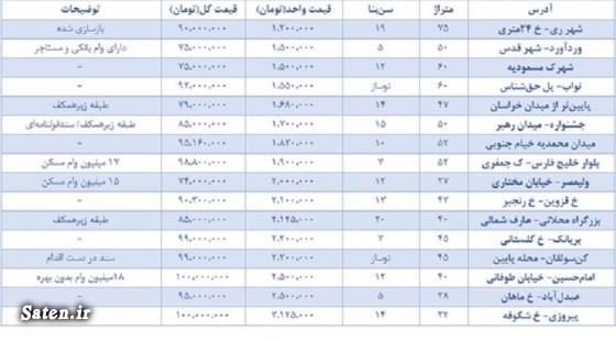 قیمت مسکن در تهران قیمت خانه در تهران قیمت آپارتمان در تهران