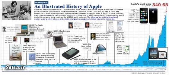 موفقیت استیو جابز محصولات شرکت اپل کمپانی فاکسکان شرکت اپل استیو جابز آموزش پولدار شدن آلفابت apple