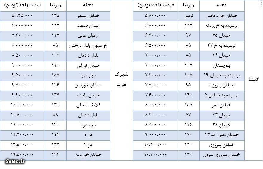قیمت خانه در تهران فرمانیه