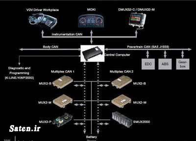 مالتی پلکس کامیپوتر ماشین قیمت ecu کامپیوتر سمند سمند مالتی پلکس آموزش مکانیک خودرو ECU چیست