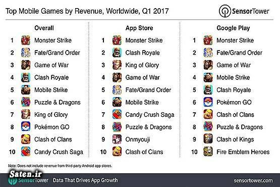 معرفی بهترین بازی های اندروید گوگل پلی شغلهای جدید و پردرآمد  شغل پر درآمد سود بازی موبایل ساخت بازی موبایل درآمد اپ استور بیشتر است یا گوگل پلی پرطرفدارترین بازی های اندروید اپ استور Super Mario Run Subway Surfers Monster Strike King of Glory