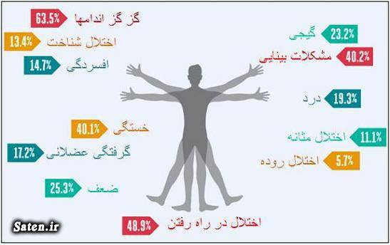 مجله پزشکی علت بیماری ام اس MS علایم ام اس درمان ام اس MS تشخیص بیماری ام اس پیشگیری از ام اس بیماری ام اس چیست