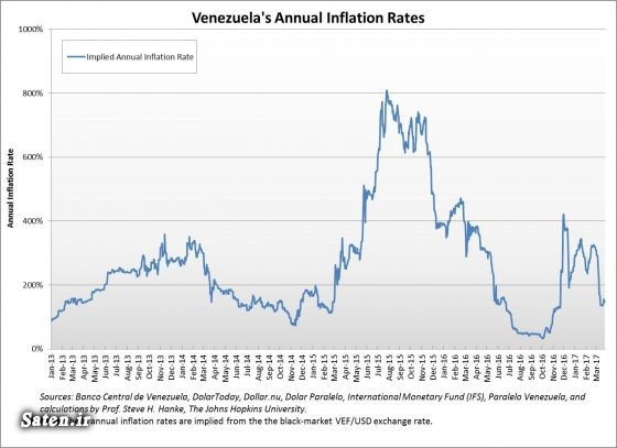 مقایسه ایران و ونزوئلا کانال تلگرام آمد نیوز قیمت بولیوار ونزوئلا تورم ونزوئلا بیوگرافی هوگو چاوز اقتصاد ونزوئلا اخبار ونزوئلا Venezuelan Bolivar