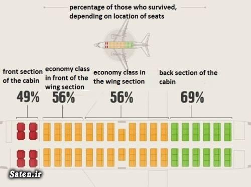 راهنمای انتخاب بهترین صندلی هواپیما دانستنیها دانستنی های علمی انتخاب صندلی در پرواز اطلاعات عمومی روز