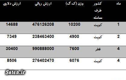 قیمت شتر چقدر است سود پرورش شتر بهای کالاهای صادراتی آمار واردات و صادرات