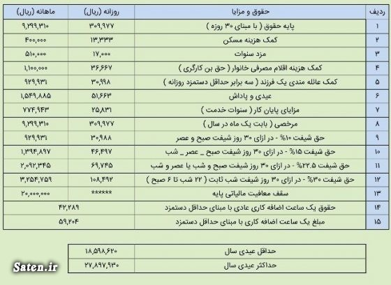 عیدی کارگران سال 97 عیدی کارگران حقوق وزارت کار چقدر است حقوق کارگران چقدر است پایه حقوق وزارت کار اخبار کارگران